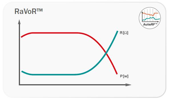 ravor-diagramm
