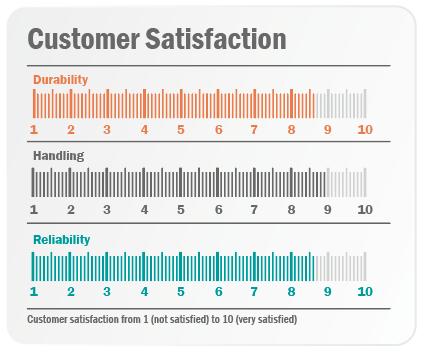 Fig2 Customer-satisfaction